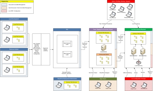 sharepoint deployment context