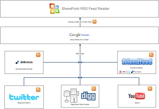 RSS Social Aggregators