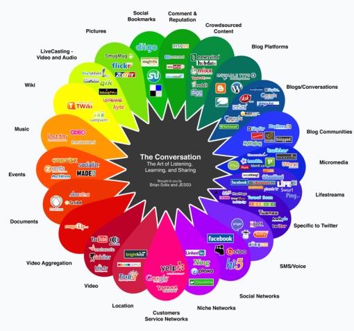 Web2.0 sites categorised